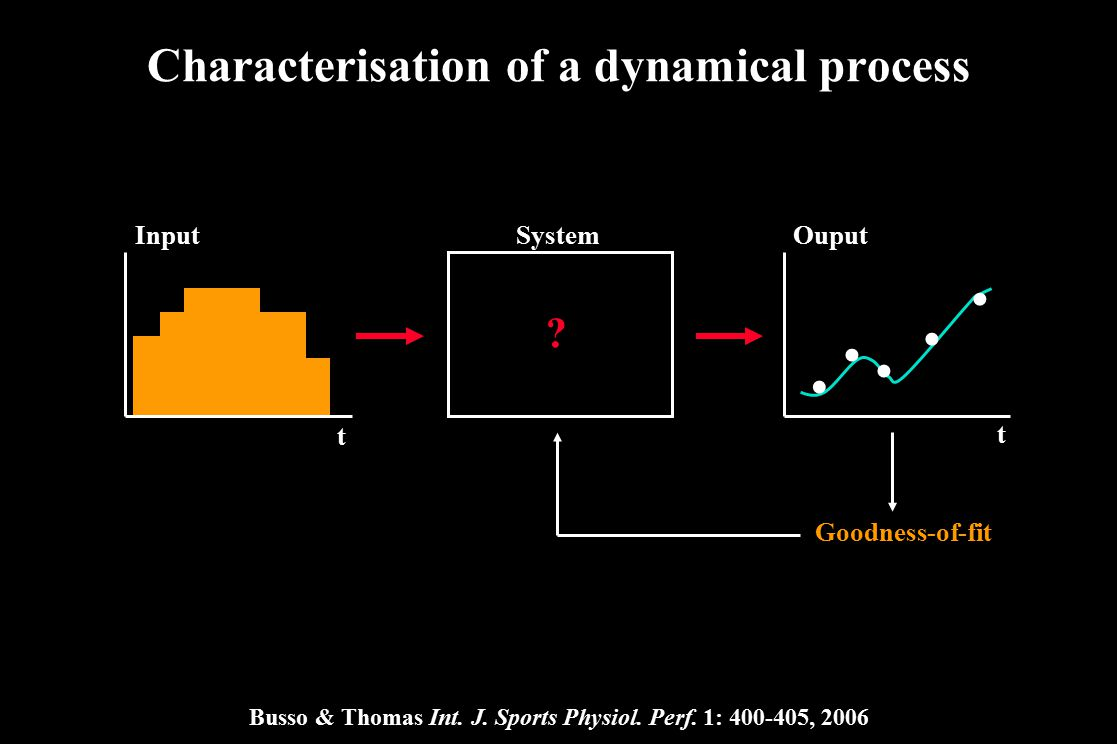 Characterisation of a dynamical process Busso & Thomas Int. J. Sports Physiol. Perf. 1: 400-405, 2006 ? t t InputOuputSystem..... Goodness-of-fit