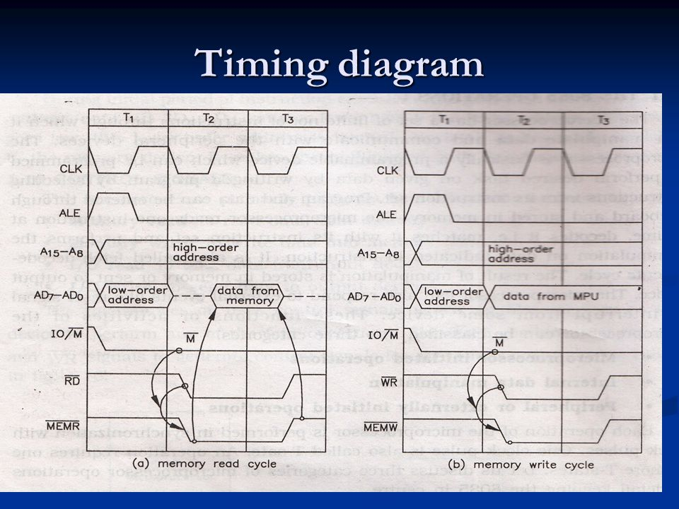 Timing diagram theory The 8085 require 3 T-state to complete the memory read operation.