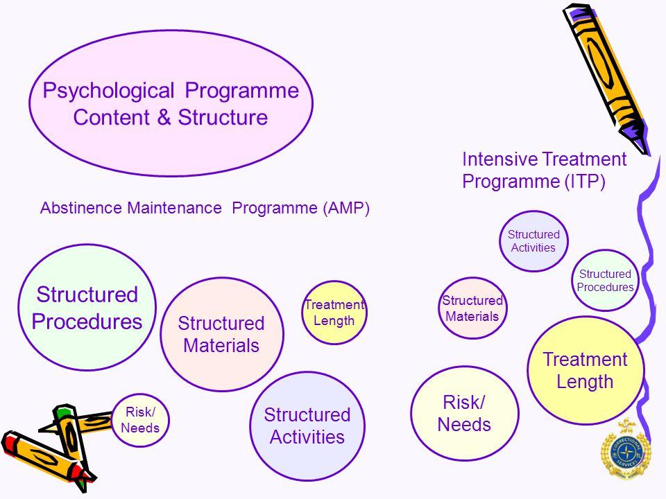 Intensive Treatment Programme (ITP) Psychological Programme Content & Structure Motivation Peers Emotion Cravings Abstinence Maintenance Programme (AMP) Lapse & Relapse Lifestyle