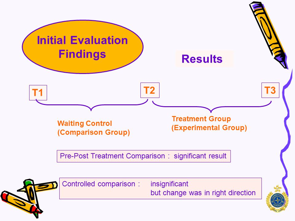 Initial Evaluation Findings Measurement T1 T2 T3 Waiting Control (Comparison Group) Treatment Group (Experimental Group) ITCQ-8