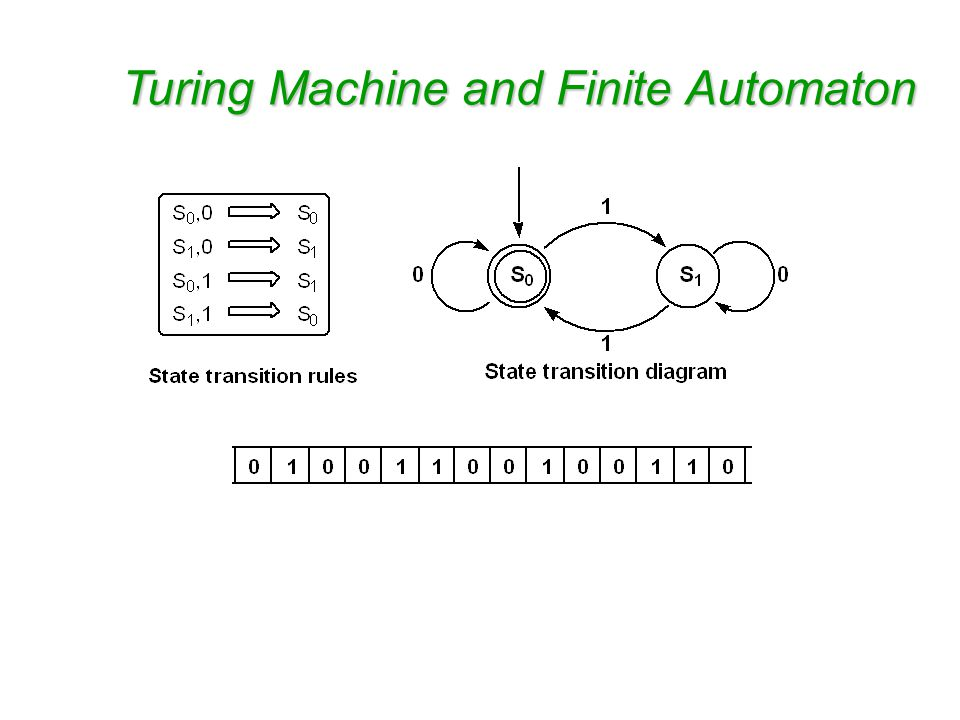 From Turing Machines to Finite Automata A finite automaton is a Turing machine that can only –Move to the right –Read but not write An elementary, well-characterized class of computing devices.