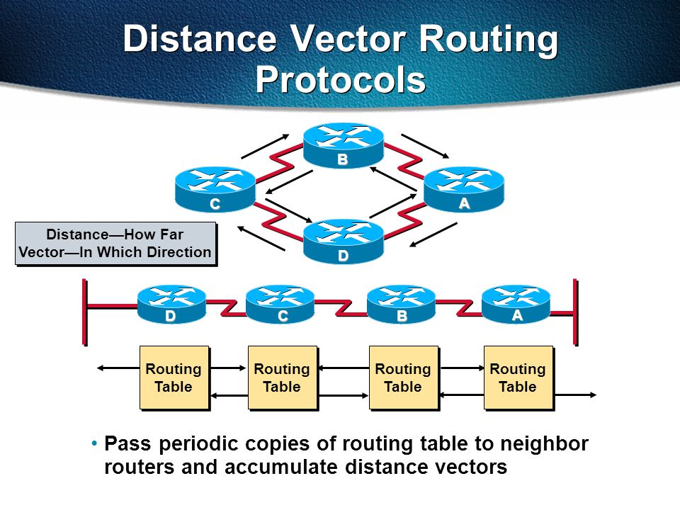 Distance Vector Routing Protocols Pass periodic copies of routing table to neighbor routers and accumulate distance vectors C D B A CB A D Routing Table Routing Table Routing Table Routing Table Routing Table Routing Table Routing Table Routing Table Distance—How Far Vector—In Which Direction