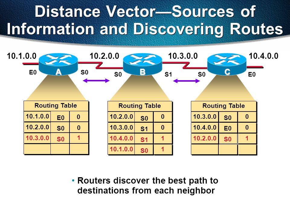 Routers discover the best path to destinations from each neighbor ABC 10.1.0.010.2.0.010.3.0.010.4.0.0 E0S0 S1S0E0 Routing Table 10.1.0.0 10.2.0.0 10.3.0.0 Routing Table 10.2.0.0 10.3.0.0 10.4.0.0 10.1.0.0 0 0 0 0 1 1 1 1 S0 S1 S0 Routing Table 10.3.0.0 S0 0 0 10.4.0.0 E0 0 0 10.2.0.0 S0 1 1 E0 S0 1 1 0 0 Distance Vector—Sources of Information and Discovering Routes