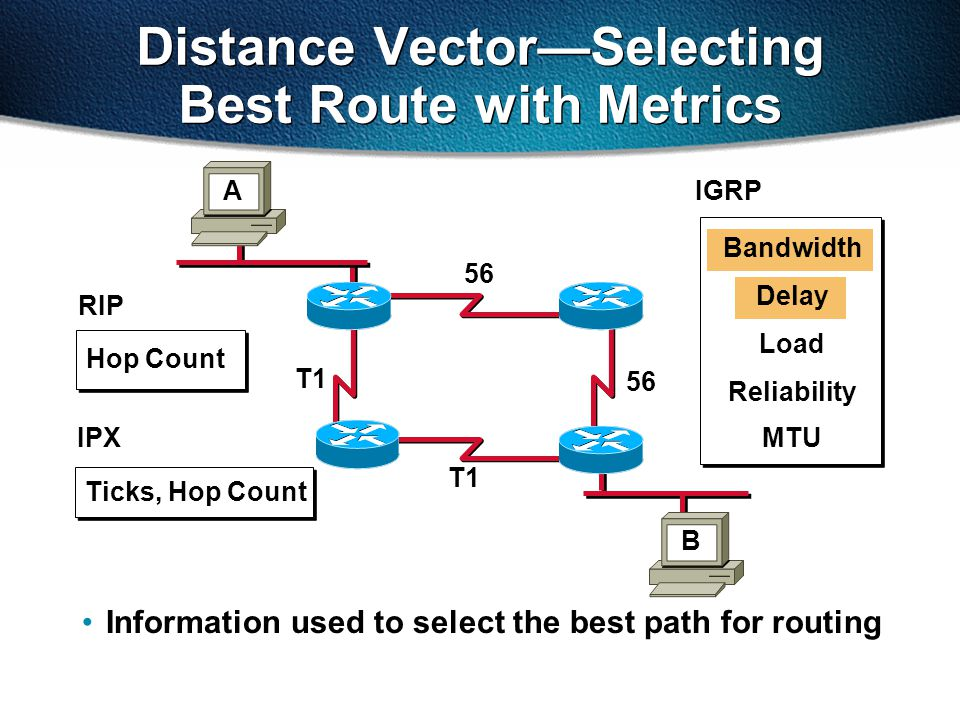 Distance Vector—Selecting Best Route with Metrics Information used to select the best path for routing 56 T1 56 T1 Ticks, Hop Count B A Hop Count IPX RIP IGRP Bandwidth Delay Load Reliability MTU