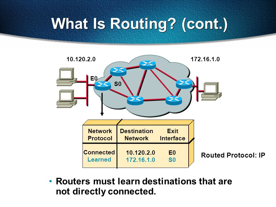 What Is Routing.