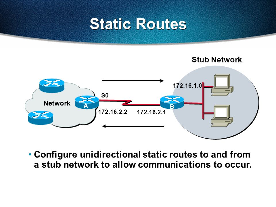 172.16.2.1 S0 Static Routes 172.16.1.0 B 172.16.2.2 Network A Configure unidirectional static routes to and from a stub network to allow communications to occur.