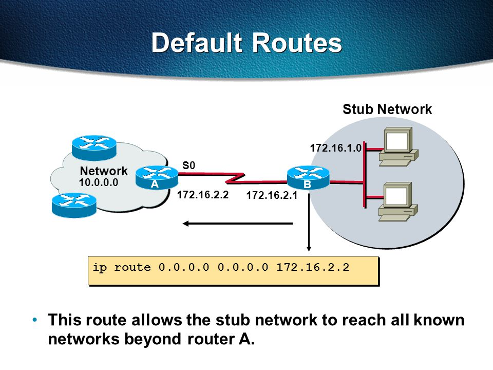 Stub Network ip route 0.0.0.0 0.0.0.0 172.16.2.2 Default Routes 172.16.2.1 S0 172.16.1.0 B 172.16.2.2 Network A B This route allows the stub network to reach all known networks beyond router A.