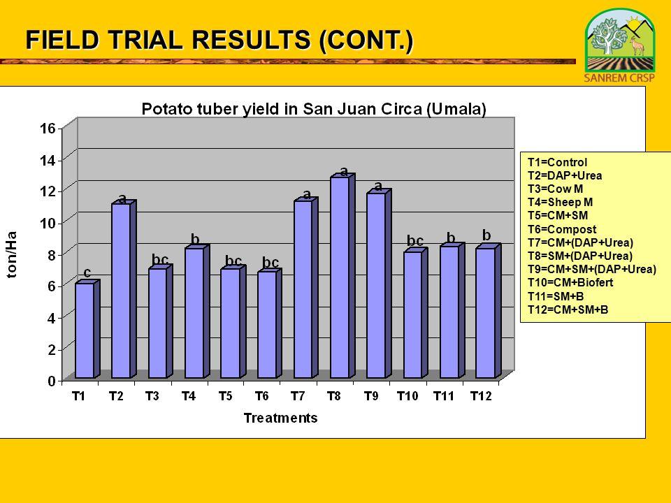 FIELD TRIAL RESULTS (CONT.) T1=Control T2=DAP+Urea T3=Cow M T4=Sheep M T5=CM+SM T6=Compost T7=CM+(DAP+Urea) T8=SM+(DAP+Urea) T9=CM+SM+(DAP+Urea) T10=CM+Biofert T11=SM+B T12=CM+SM+B