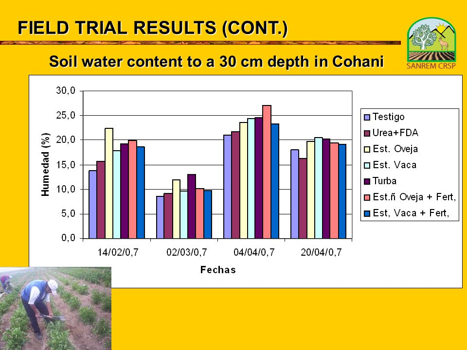 FIELD TRIAL RESULTS (CONT.) Soil water content to a 30 cm depth in Cohani