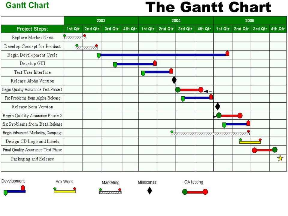 Project Management39 The Gantt Chart