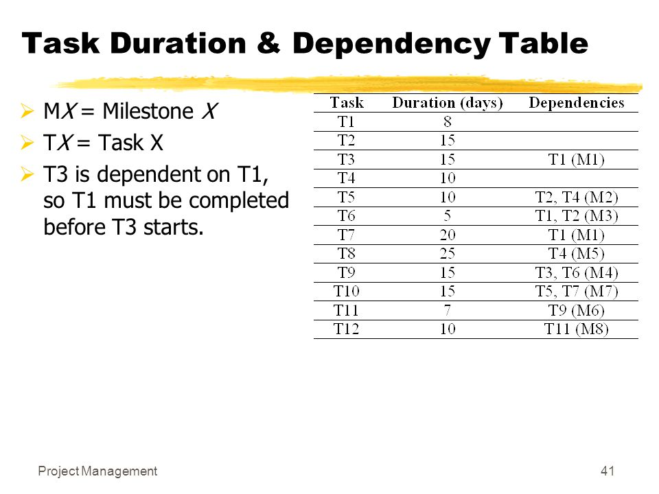 Project Management41 Task Duration & Dependency Table  MX = Milestone X  TX = Task X  T3 is dependent on T1, so T1 must be completed before T3 star