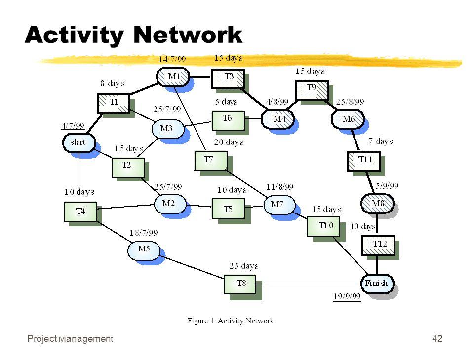 Project Management42 Activity Network Figure 1. Activity Network