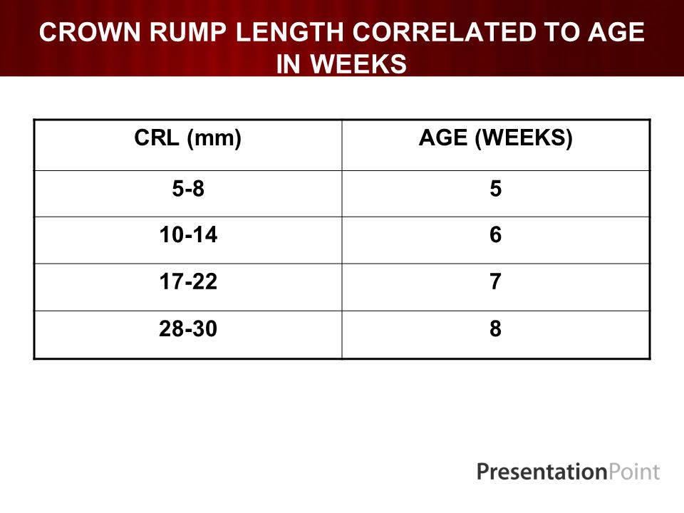 CROWN RUMP LENGTH CORRELATED TO AGE IN WEEKS CRL (mm)AGE (WEEKS) 5-85 10-146 17-227 28-308