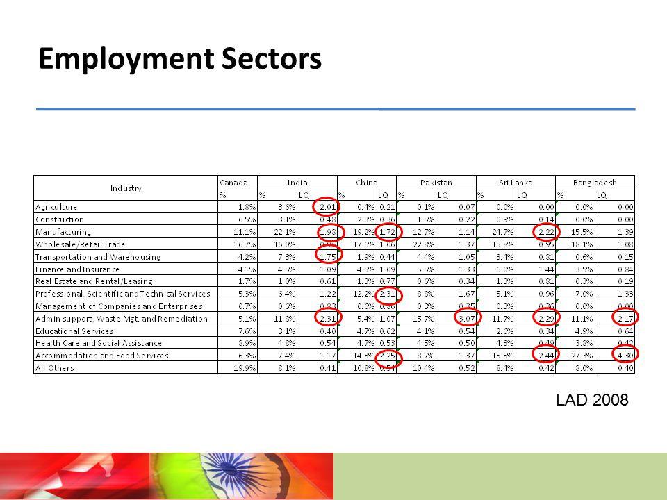 Employment Sectors LAD 2008