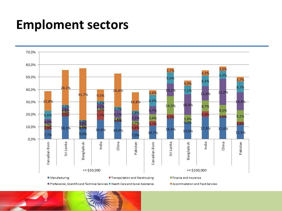Emploment sectors