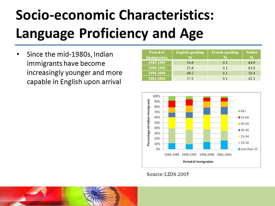 Socio-economic Characteristics: Language Proficiency and Age Since the mid-1980s, Indian immigrants have become increasingly younger and more capable in English upon arrival Period of Immigration English-speaking % French-speaking % Neither % 1985-198934.60.164.9 1990-199535.60.163.8 1996-200049.20.150.4 2001-200357.30.142.1 Source: LIDS 2005