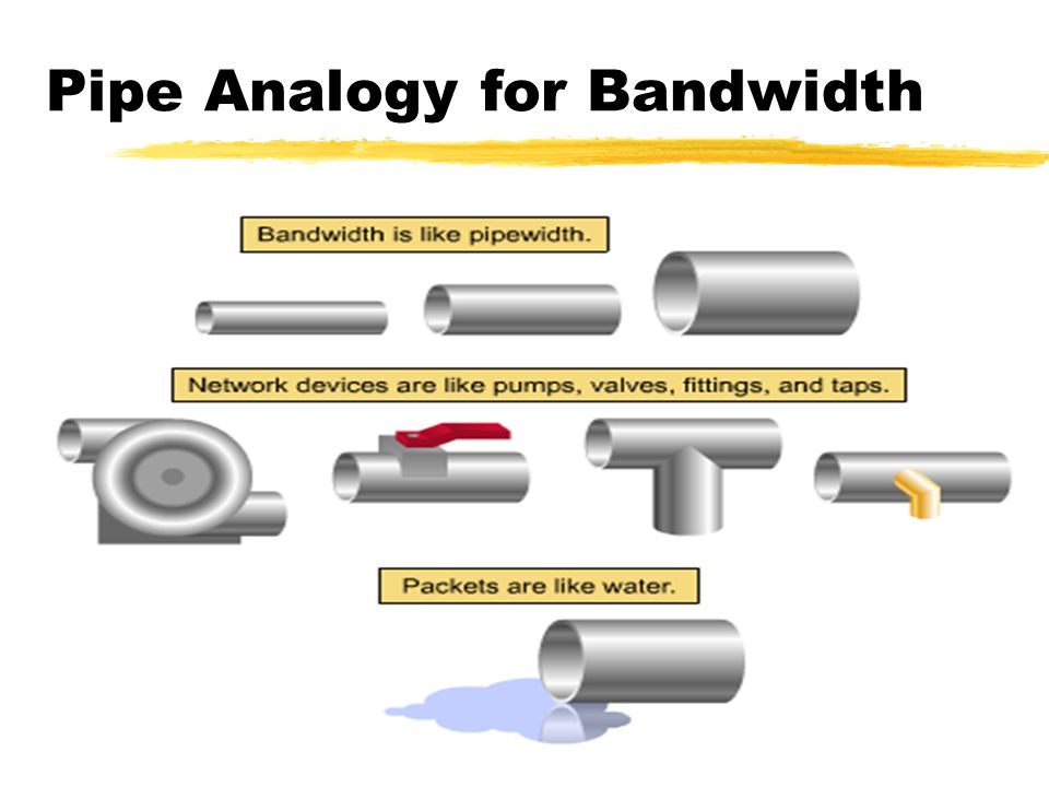 Pipe Analogy for Bandwidth