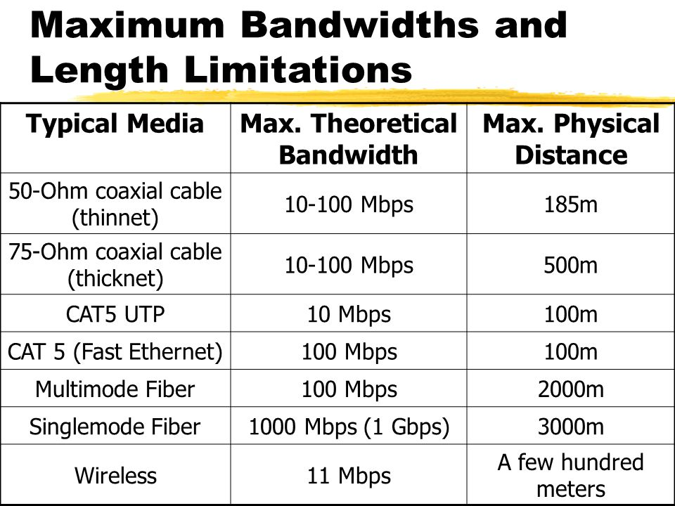 Maximum Bandwidths and Length Limitations Typical MediaMax.