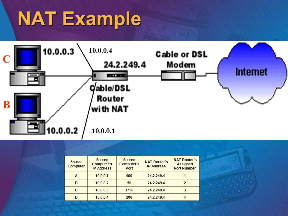 NAT Example Source Computer Source Computer s IP Address Source Computer s Port NAT Router s IP Address NAT Router s Assigned Port Number A10.0.0.140024.2.249.41 B10.0.0.25024.2.249.42 C10.0.0.3375024.2.249.43 D10.0.0.420624.2.249.44 10.0.0.4 10.0.0.1 B C