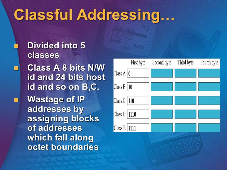 Classful Addressing… Divided into 5 classes Divided into 5 classes Class A 8 bits N/W id and 24 bits host id and so on B,C.