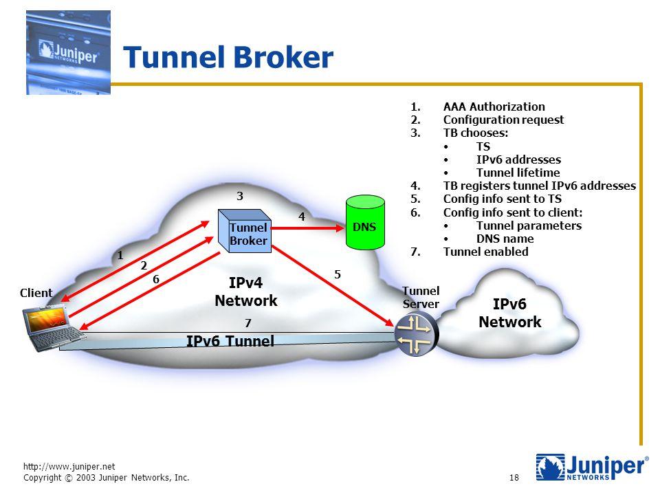 http://www.juniper.net Copyright © 2003 Juniper Networks, Inc. 18 Tunnel Broker IPv6 Network Tunnel Broker IPv4 Network Tunnel Server Client DNS 1 1.A
