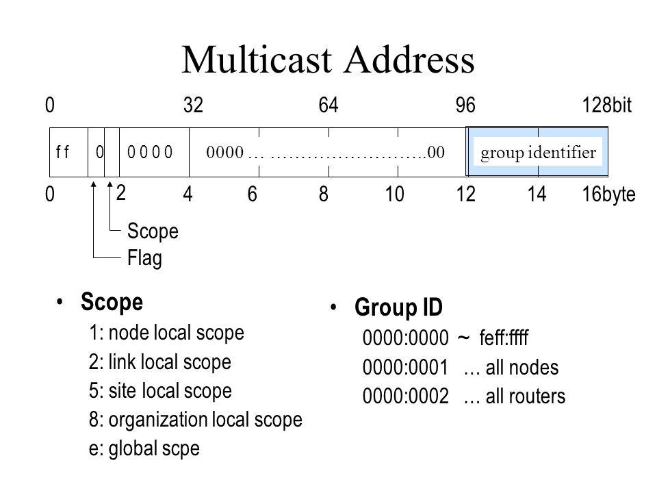 Multicast Address Scope 1: node local scope 2: link local scope 5: site local scope 8: organization local scope e: global scpe 016byte8 2 46101214 0128bit643296 group identifier f 0 0 Scope Flag 0 0000 … ……………………..00 Group ID 0000:0000 ~ feff:ffff 0000:0001 … all nodes 0000:0002 … all routers