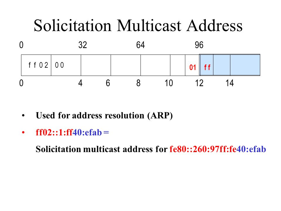 Solicitation Multicast Address 0846101214 0643296 f f 0 2 0 0 01f Used for address resolution (ARP) ff02::1:ff40:efab = Solicitation multicast address for fe80::260:97ff:fe40:efab
