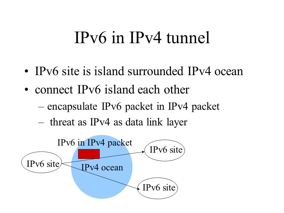 IPv6 in IPv4 tunnel IPv6 site is island surrounded IPv4 ocean connect IPv6 island each other –encapsulate IPv6 packet in IPv4 packet – threat as IPv4 as data link layer IPv4 ocean IPv6 site IPv6 in IPv4 packet