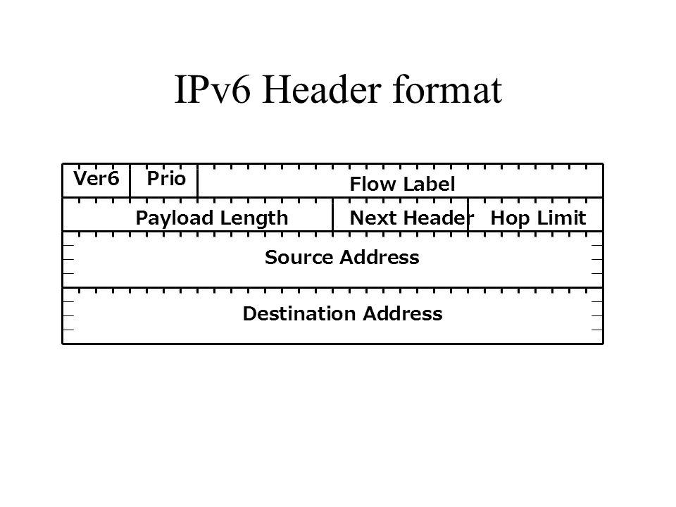 IPv6 Header format Ver6Prio Flow Label Hop LimitPayload LengthNext Header Source Address Destination Address