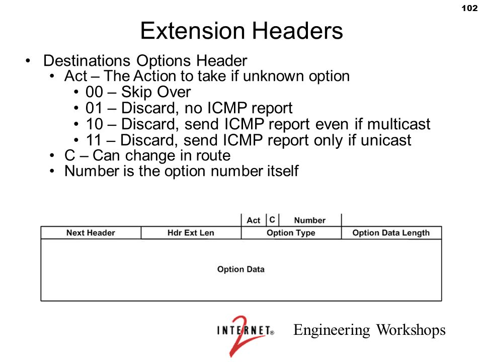 Engineering Workshops 102 Extension Headers Destinations Options Header Act – The Action to take if unknown option 00 – Skip Over 01 – Discard, no ICM