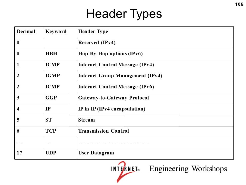 Engineering Workshops 106 Header Types DecimalKeywordHeader Type 0Reserved (IPv4) 0HBHHop-By-Hop options (IPv6) 1ICMPInternet Control Message (IPv4) 2