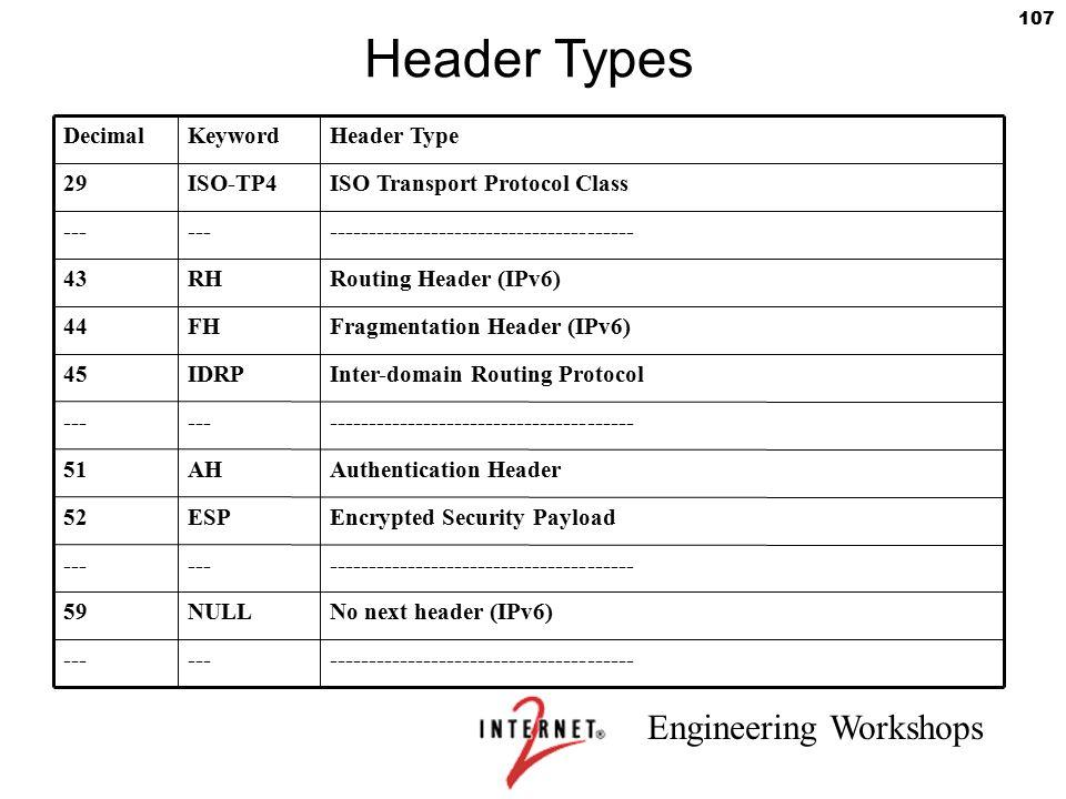Engineering Workshops 107 Header Types DecimalKeywordHeader Type 29ISO-TP4ISO Transport Protocol Class --- --------------------------------------- 43R