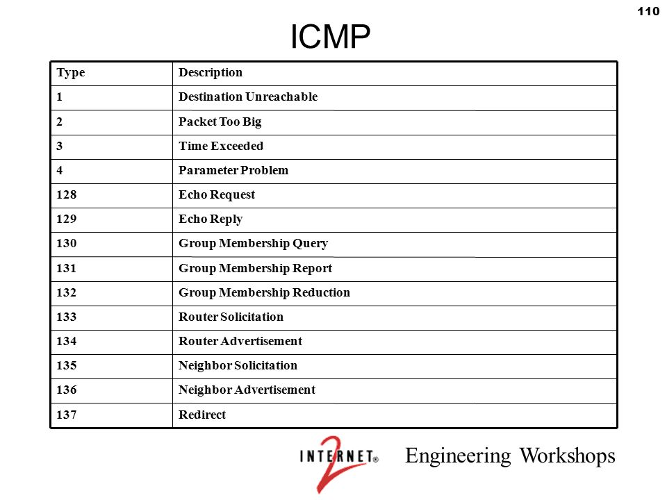 Engineering Workshops 110 ICMP TypeDescription 1Destination Unreachable 2Packet Too Big 3Time Exceeded 4Parameter Problem 128Echo Request 129Echo Repl
