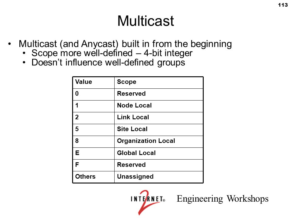 Engineering Workshops 113 Multicast Multicast (and Anycast) built in from the beginning Scope more well-defined – 4-bit integer Doesn't influence well