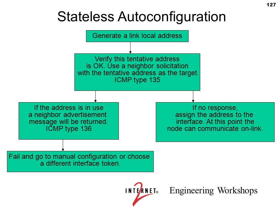 Engineering Workshops 127 Stateless Autoconfiguration Generate a link local address Verify this tentative address is OK. Use a neighbor solicitation w