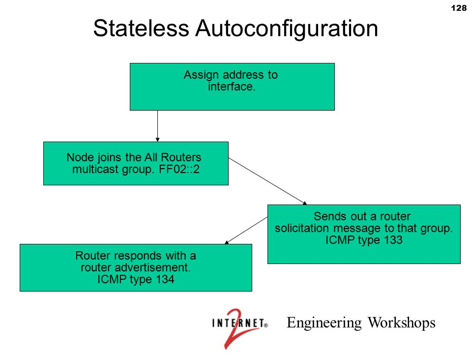 Engineering Workshops 128 Stateless Autoconfiguration Assign address to interface. Node joins the All Routers multicast group. FF02::2 Sends out a rou