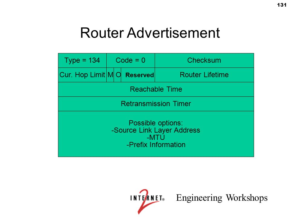 Engineering Workshops 131 Router Advertisement Type = 134Code = 0Checksum Cur. Hop LimitM O Reserved Router Lifetime Reachable Time Retransmission Tim