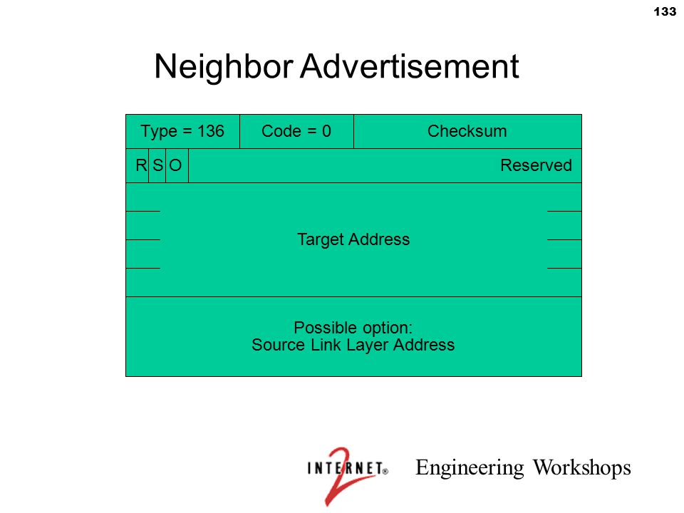 Engineering Workshops 133 Neighbor Advertisement Type = 136Code = 0Checksum R S O Reserved Target Address Possible option: Source Link Layer Address