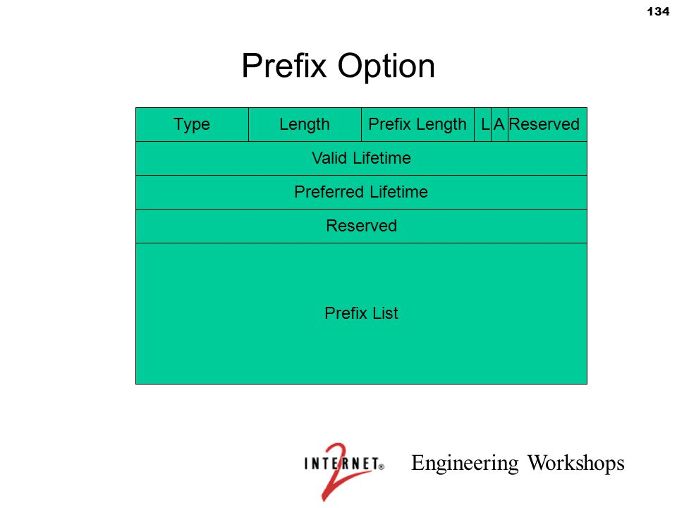 Engineering Workshops 134 Prefix Option TypeLengthPrefix LengthL A Reserved Valid Lifetime Preferred Lifetime Reserved Prefix List