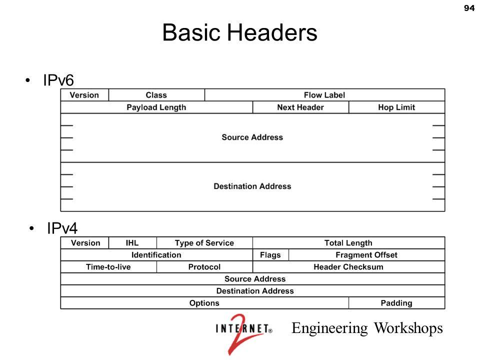 Engineering Workshops 94 Basic Headers IPv6 IPv4