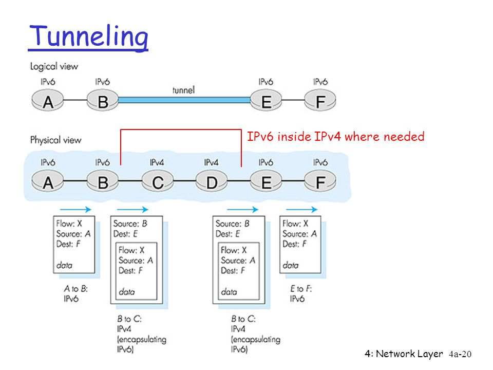 4: Network Layer4a-20 Tunneling IPv6 inside IPv4 where needed