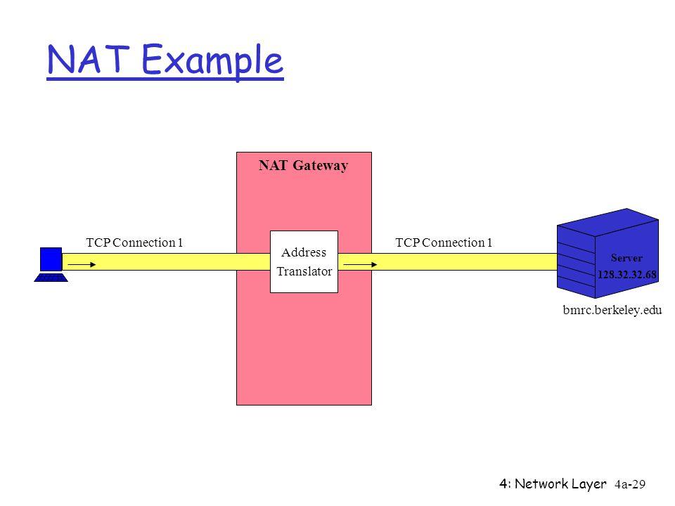 4: Network Layer4a-29 NAT Example NAT Gateway Server Address Translator 128.32.32.68 bmrc.berkeley.edu TCP Connection 1