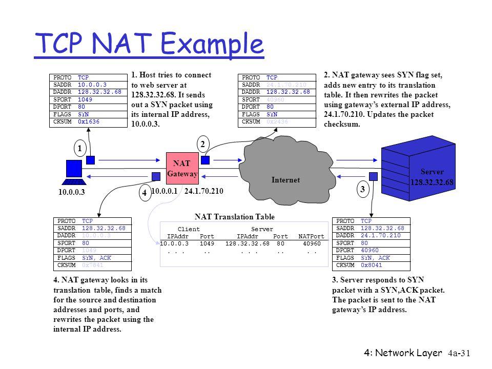 4: Network Layer4a-31 TCP NAT Example Server Internet 10.0.0.3 24.1.70.210 128.32.32.68 NAT Gateway PROTO SADDR DADDR SPORT DPORT FLAGS CKSUM TCP 24.1.70.210 128.32.32.68 40960 80 SYN 0x2436 2 2.