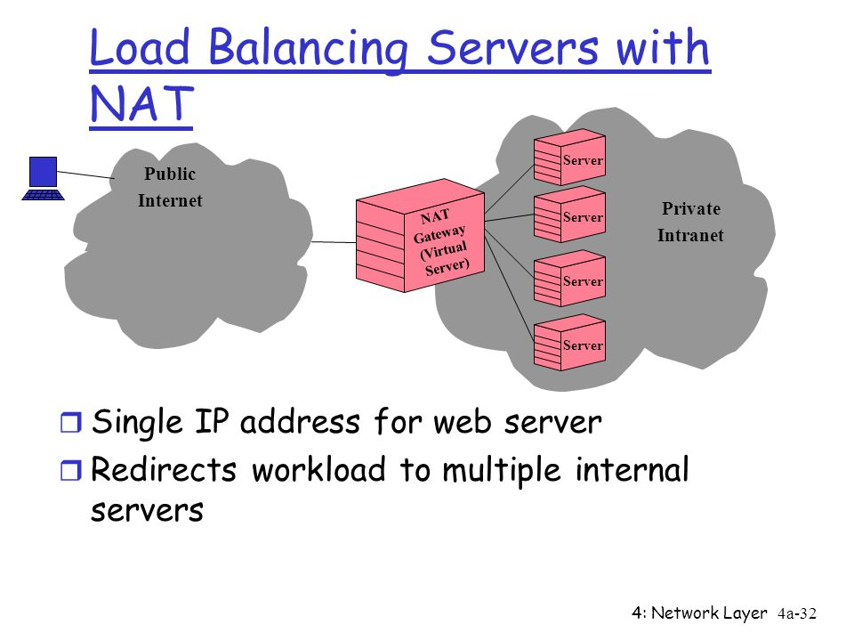 4: Network Layer4a-32 Load Balancing Servers with NAT r Single IP address for web server r Redirects workload to multiple internal servers Server NAT Gateway (Virtual Server) Private Intranet Public Internet