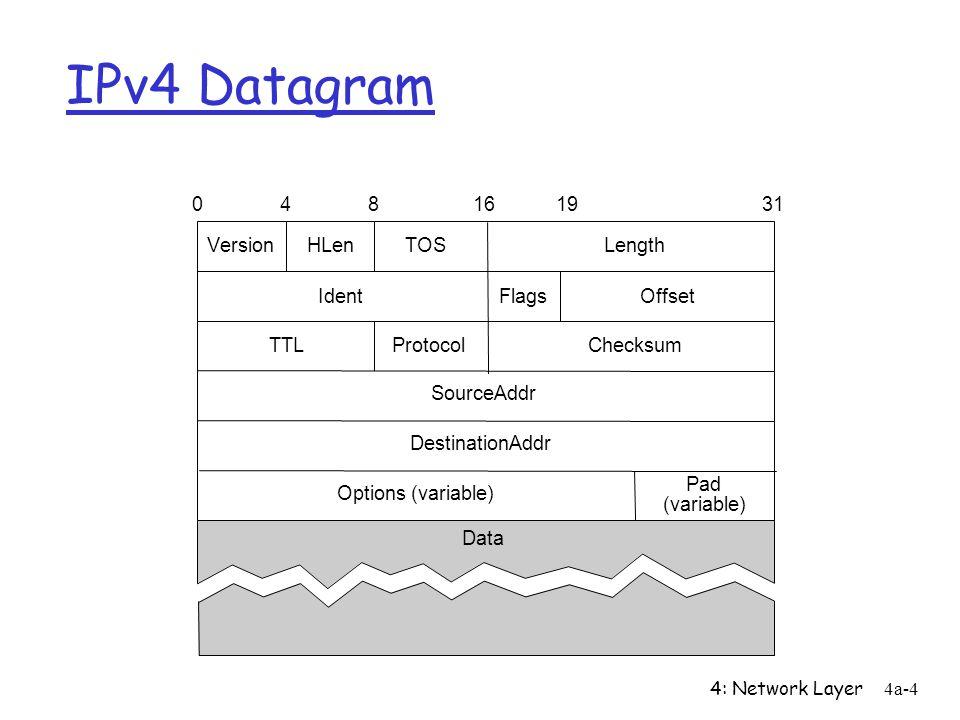 4: Network Layer4a-4 IPv4 Datagram VersionHLen TOSLength IdentFlagsOffset TTLProtocolChecksum SourceAddr DestinationAddr Options (variable) Pad (variable) 048161931 Data