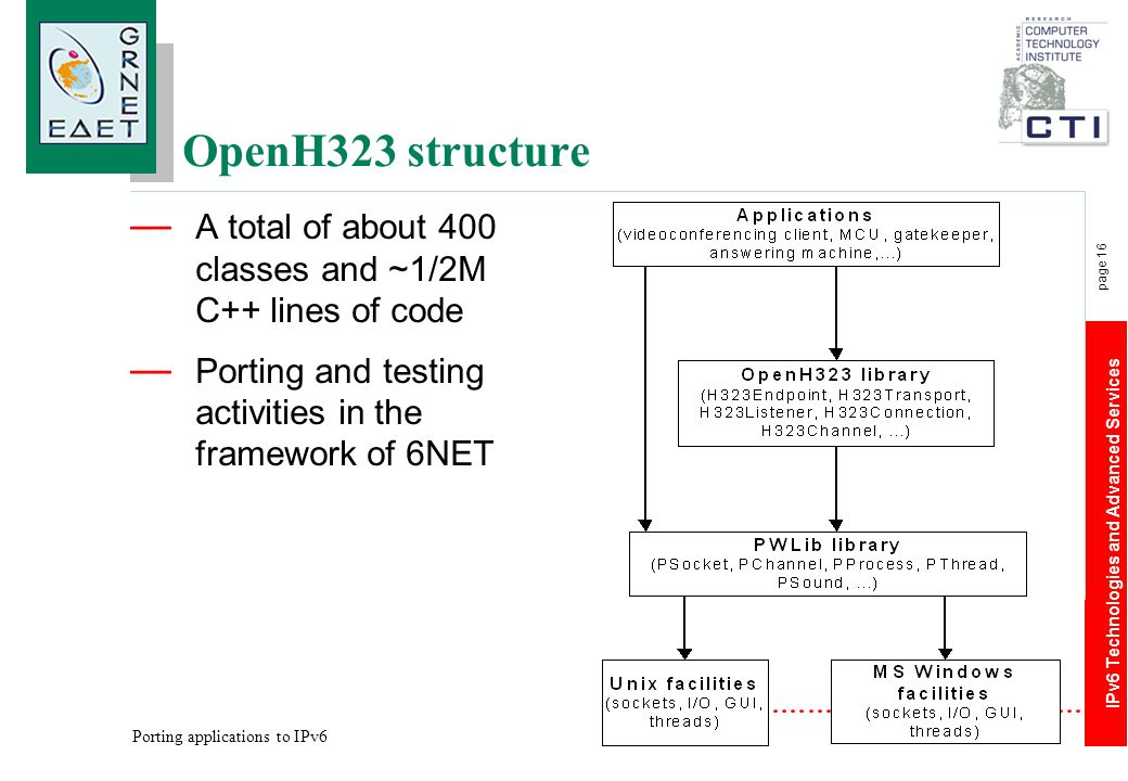 IPv6 Technologies and Advanced Services page 16 Porting applications to IPv6 OpenH323 structure — A total of about 400 classes and ~1/2Μ C++ lines of