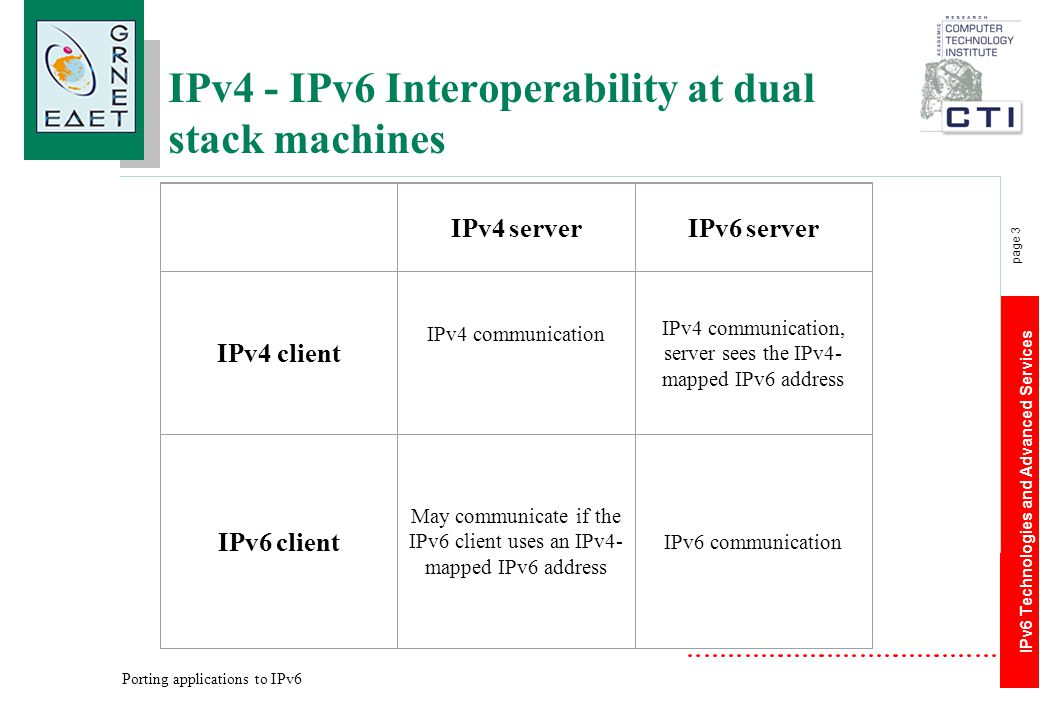 IPv6 Technologies and Advanced Services page 3 Porting applications to IPv6 IPv4 - IPv6 Interoperability at dual stack machines IPv4 serverIPv6 server
