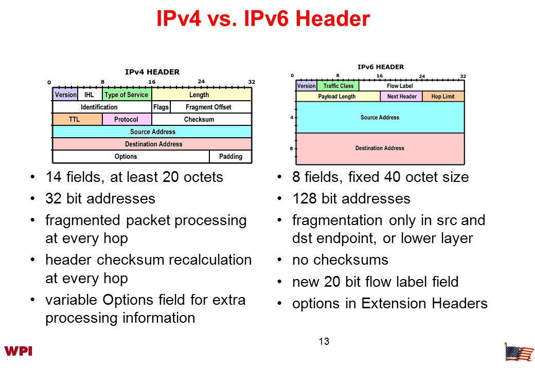 14 Changes in IPv4 Header 20 bytes 13 fields removed moved to extension headers renamed –precedence  class –total length  payload length –time to live  hop limit –protocol  next header VersionTotal LengthHdr Len Prece- dence ToS Fragment OffsetIdentificationFlags Header ChecksumProtocolTime To Live Source Address Destination Address