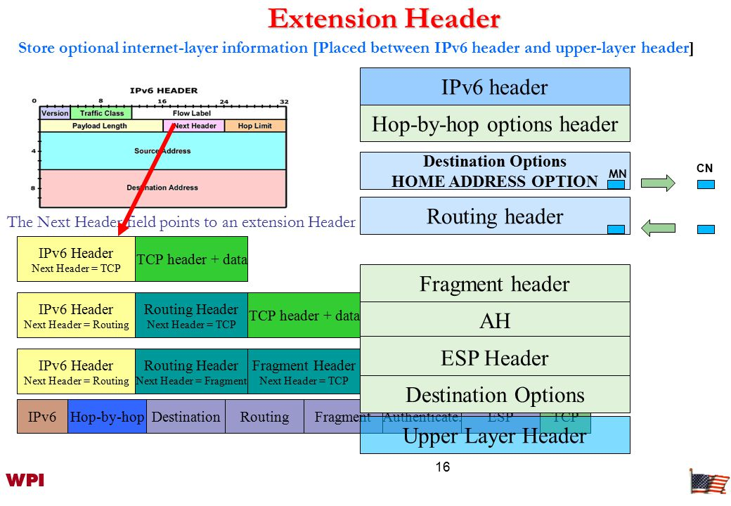 16 Extension Header IPv6 Header Next Header = TCP TCP header + data Routing Header Next Header = TCP TCP header + data IPv6 Header Next Header = Routing IPv6 Header Next Header = Routing Routing Header Next Header = Fragment Fragment Header Next Header = TCP Fragment of TCP header + data Store optional internet-layer information [Placed between IPv6 header and upper-layer header] The Next Header field points to an extension Header IPv6Hop-by-hopTCPDestinationRoutingFragmentAuthenticate.ESP AH IPv6 header Hop-by-hop options header Destination Options HOME ADDRESS OPTION Routing header Fragment header Upper Layer Header ESP Header Destination Options MN CN