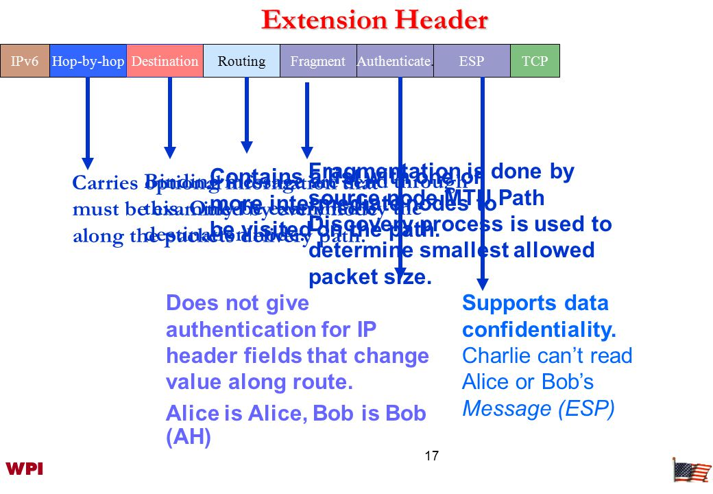 17 Extension Header IPv6Hop-by-hop Carries optional information that must be examined by every node along the packets delivery path.